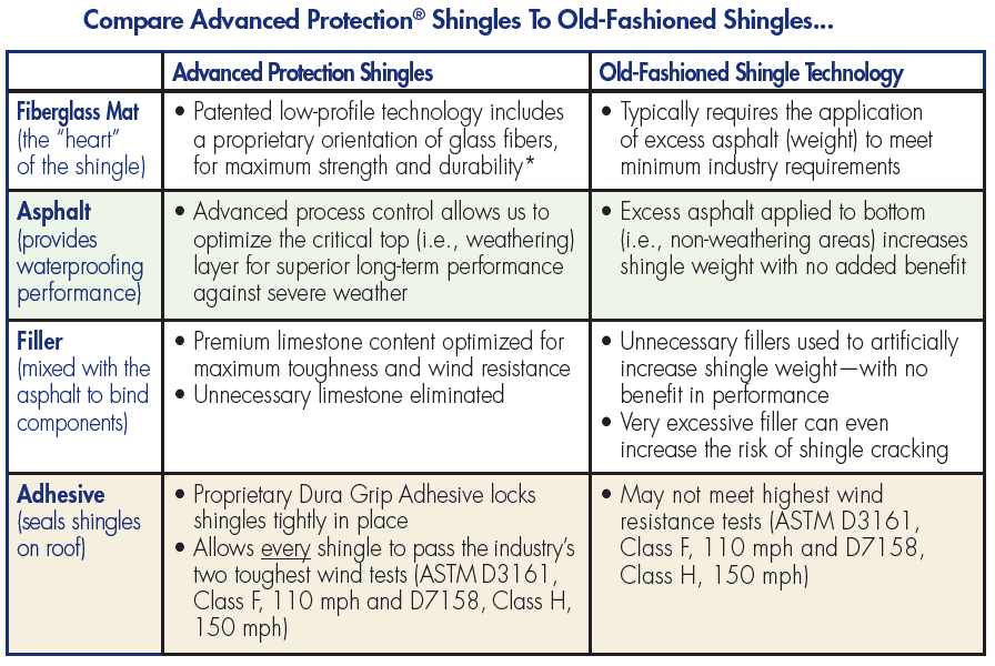 table comparing advanced protection shingles to standard shingles
