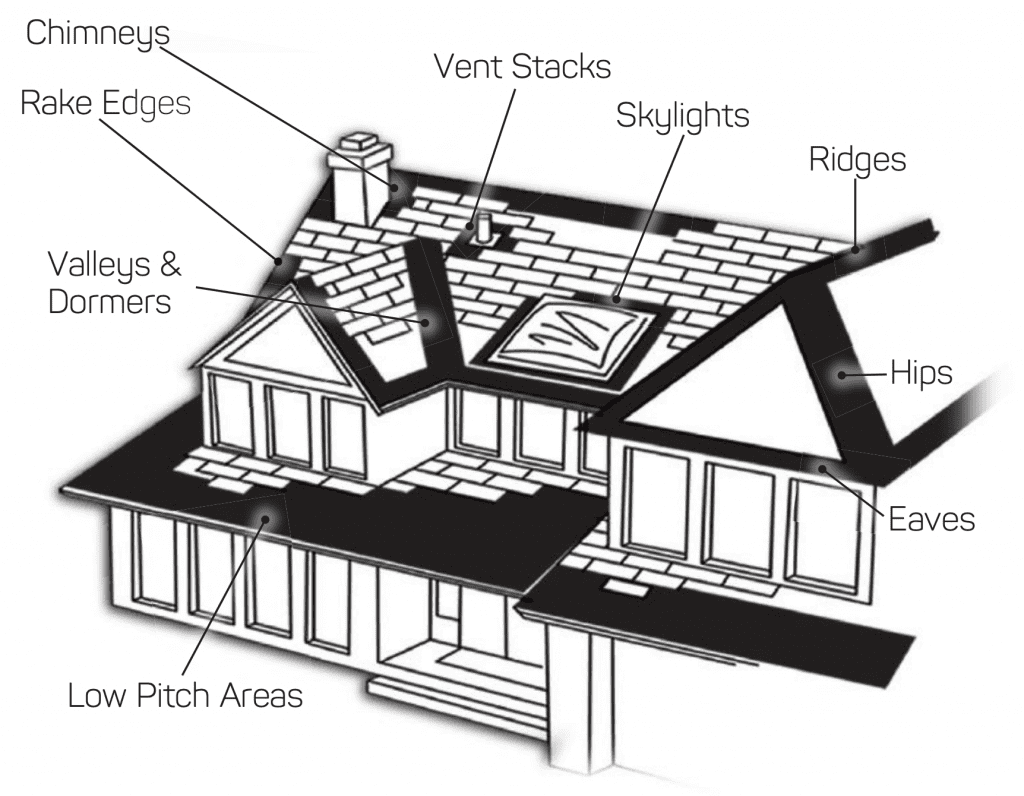 diagram showing where to use ice and water shield
