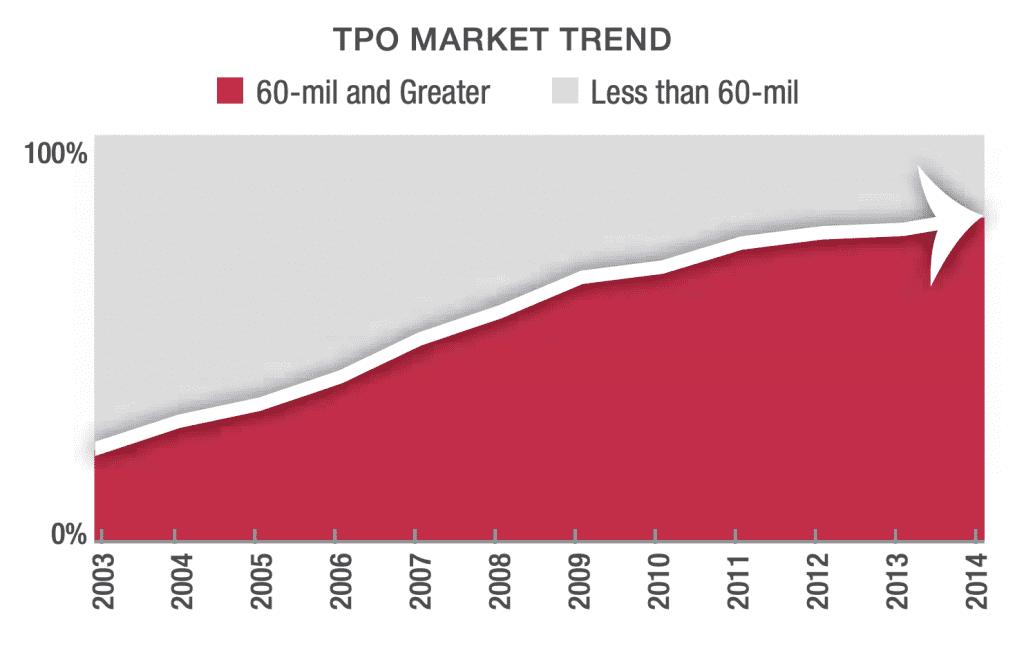 TPO market trend chart